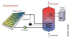 chauffe-eau-solaire-circuit-forcé