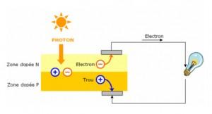 Fonctionnement d'une cellule Photovolta?que
