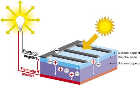 effet-photovolta?que